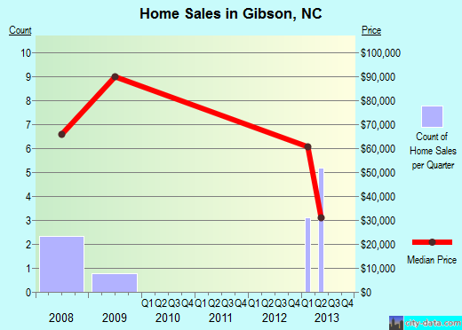 Gibson,NC real estate house value index trend