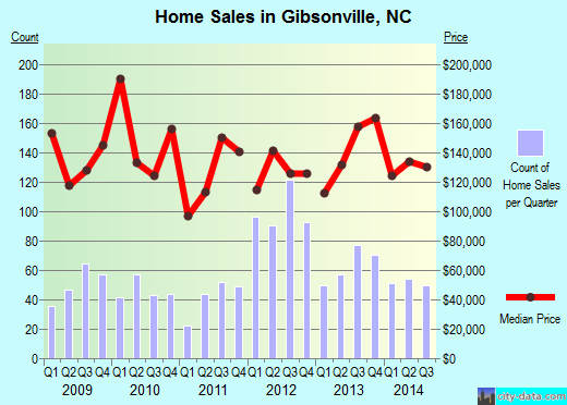 Gibsonville,NC real estate house value index trend