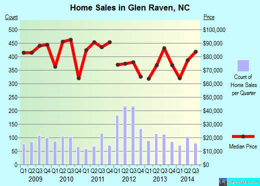 Glen Raven,NC real estate house value index trend