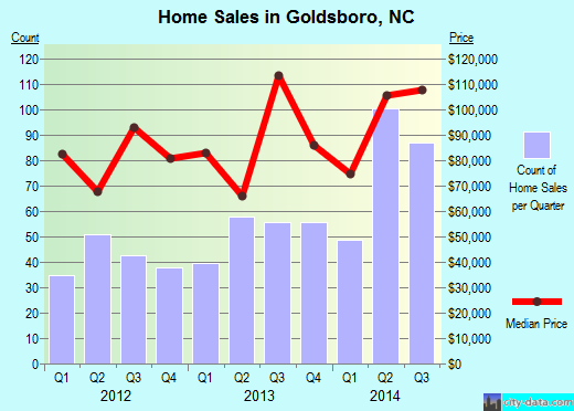 Goldsboro,NC real estate house value index trend