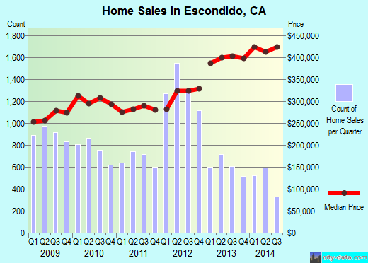 Escondido,CA real estate house value index trend