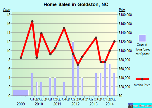 Goldston,NC real estate house value index trend