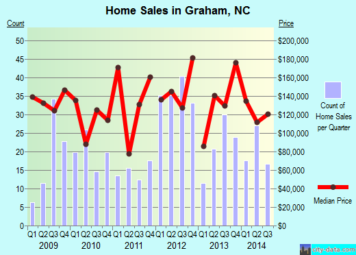 Graham,NC real estate house value index trend