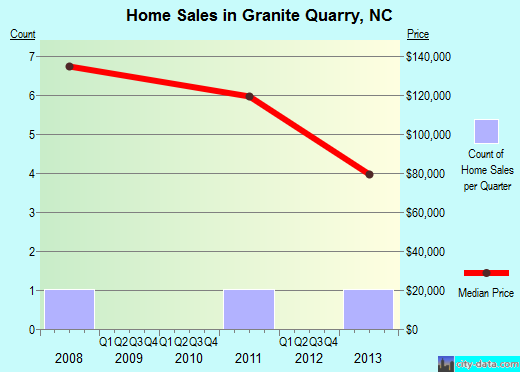 Granite Quarry,NC real estate house value index trend