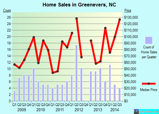 Greenevers,NC real estate house value index trend