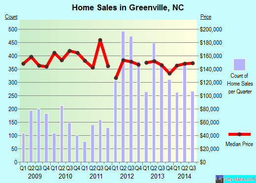 Greenville,NC real estate house value index trend