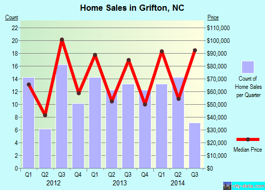 Grifton,NC real estate house value index trend