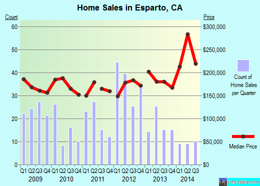 Esparto,CA real estate house value index trend