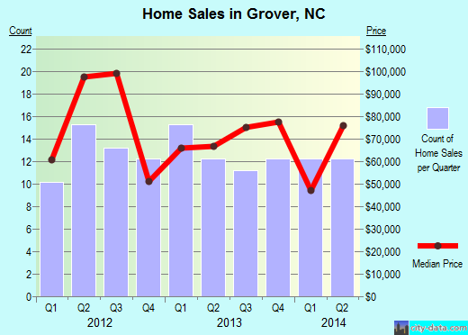 Grover,NC real estate house value index trend
