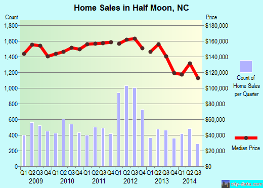Half Moon,NC real estate house value index trend
