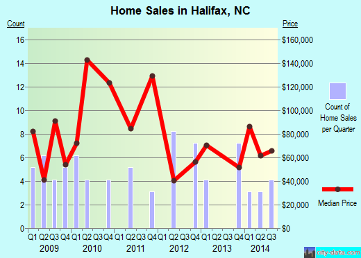 Halifax,NC real estate house value index trend