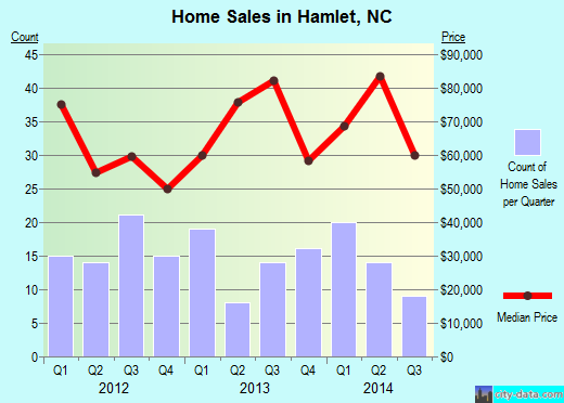 Hamlet,NC real estate house value index trend