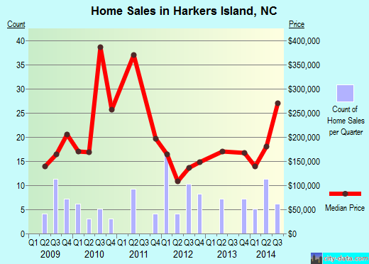 Harkers Island,NC real estate house value index trend