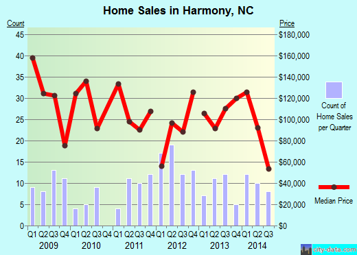 Harmony,NC real estate house value index trend