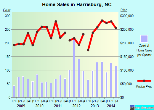 Harrisburg,NC real estate house value index trend