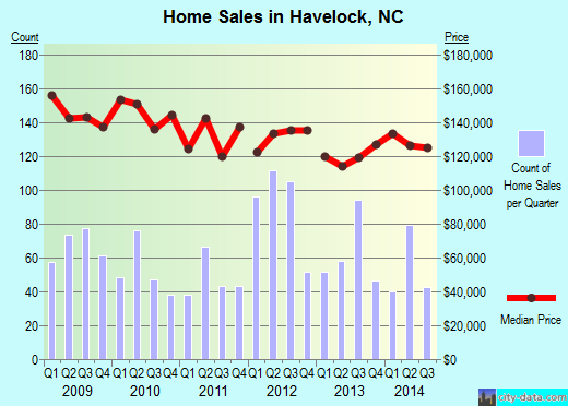 Havelock,NC real estate house value index trend