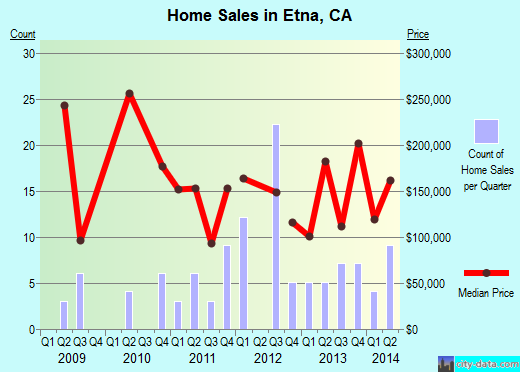 Etna,CA real estate house value index trend