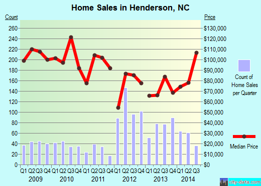 Henderson,NC real estate house value index trend