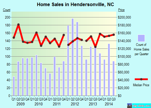 Hendersonville,NC real estate house value index trend