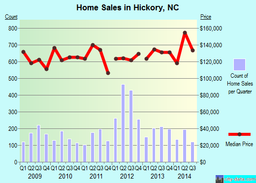 Hickory,NC real estate house value index trend