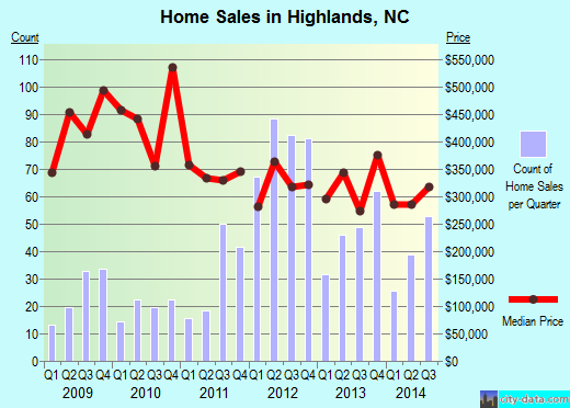 Highlands,NC real estate house value index trend