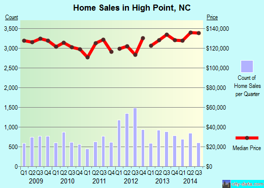 High Point,NC real estate house value index trend