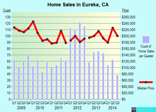 Eureka,CA real estate house value index trend