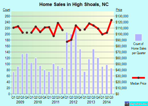 High Shoals,NC real estate house value index trend