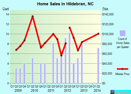 Hildebran,NC real estate house value index trend