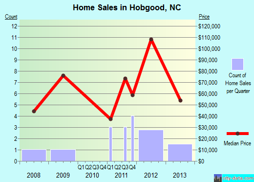 Hobgood,NC real estate house value index trend