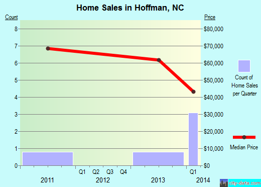 Hoffman,NC real estate house value index trend