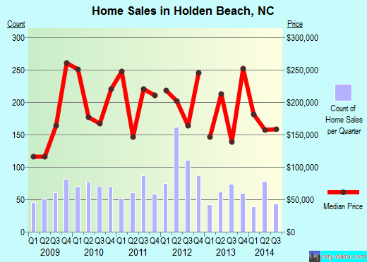 Holden Beach,NC real estate house value index trend
