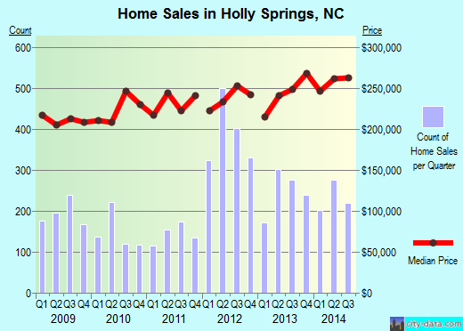 Holly Springs, NC index of house prices