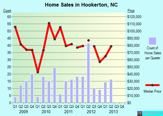 Hookerton,NC real estate house value index trend