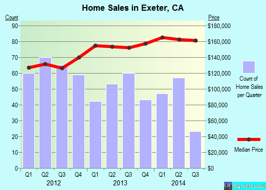 Exeter,CA real estate house value index trend