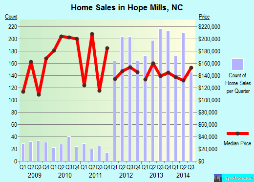 Hope Mills, NC index of house prices