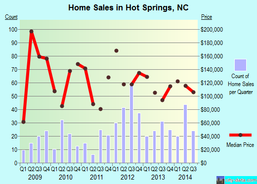 Hot Springs,NC real estate house value index trend