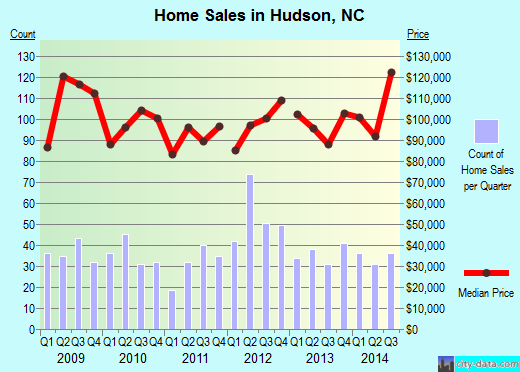 Hudson,NC real estate house value index trend
