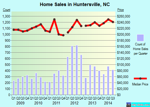 Huntersville,NC real estate house value index trend