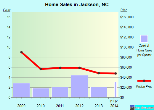 Jackson,NC real estate house value index trend