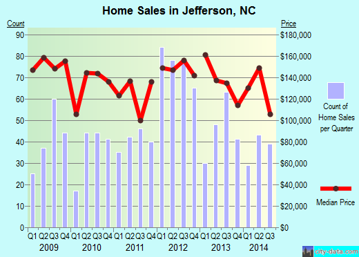 Jefferson,NC real estate house value index trend