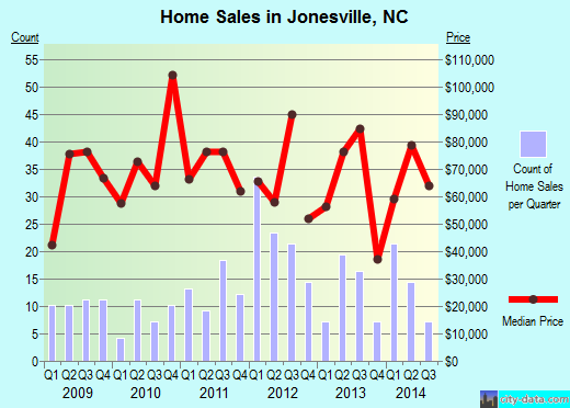 Jonesville,NC real estate house value index trend