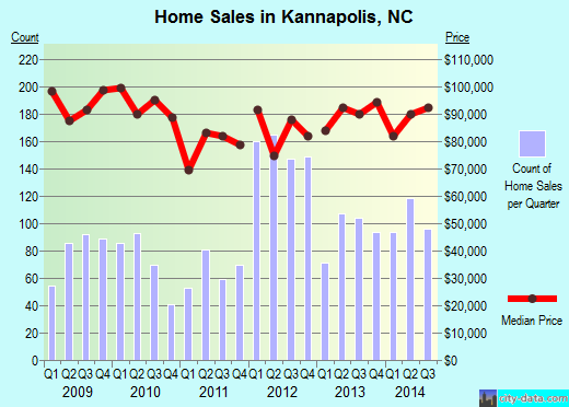 Kannapolis,NC real estate house value index trend