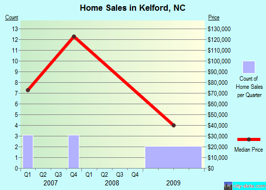 Kelford,NC real estate house value index trend