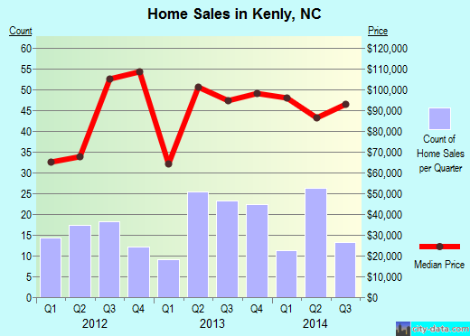 Kenly,NC real estate house value index trend
