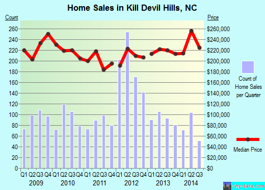 Kill Devil Hills,NC real estate house value index trend