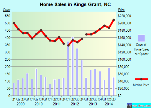 Kings Grant,NC real estate house value index trend