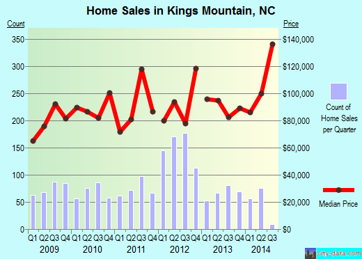 Kings Mountain,NC real estate house value index trend
