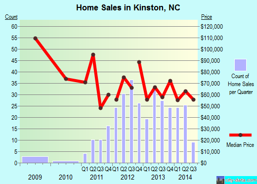 Kinston,NC real estate house value index trend