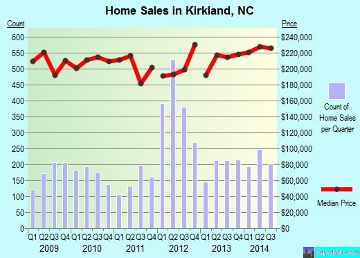 Kirkland,NC real estate house value index trend